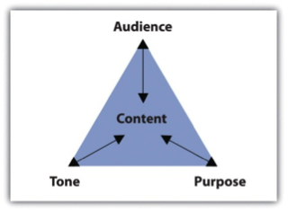 Figure 4.2 Purpose, Audience, Tone, and Content Triangle