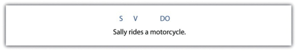 Subject, Sally, Verb, rides, a Direct Object, motorcycle.