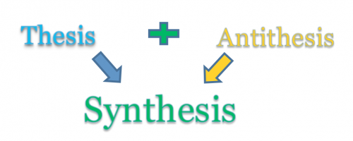 Thesis plus Antithesis equals synthesis